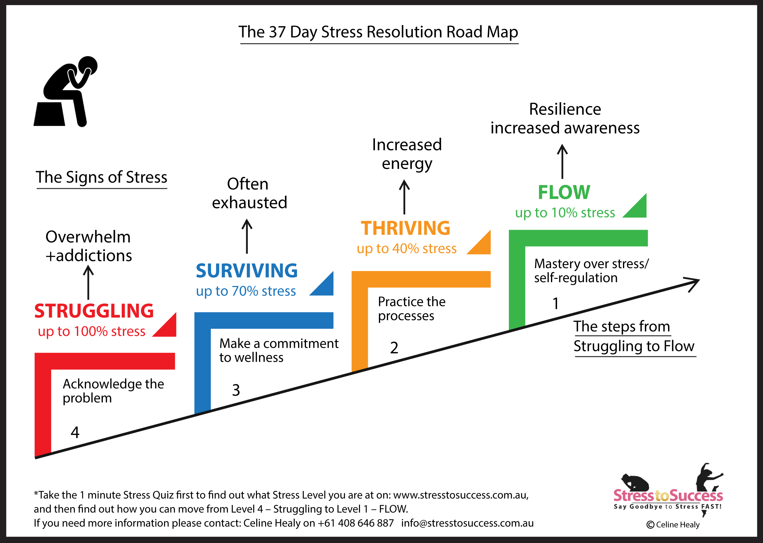 Start Moving From STRESS TO SUCCESS